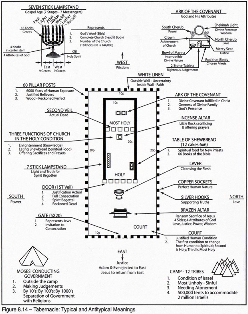 the tabernacle  Tabernacle Layout